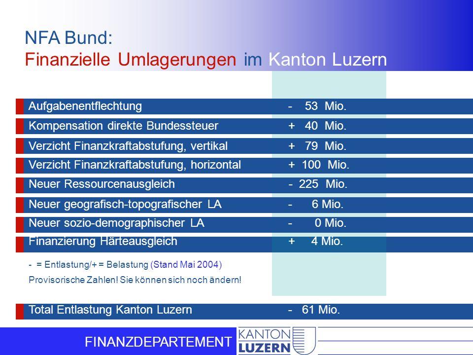FINANZDEPARTEMENT Aufgabenentflechtung - 53 Mio. Kompensation direkte Bundessteuer + 40 Mio. Verzicht Finanzkraftabstufung, vertikal + 79 Mio. Verzich