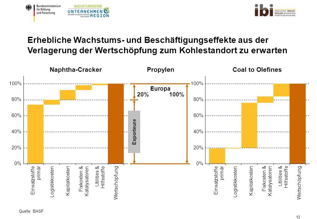 12 20% 0% 40% 60% 80% 100% Einsatzstoffe primär Logistikkosten Kapitalkosten Fixkosten & Katalysatoren Utilities & Hilfsstoffe Wertschöpfung 20% 40% 60% 80% 100% 0% Einsatzstoffe primär Logistikkosten Kapitalkosten Fixkosten & Katalysatoren Utilities & Hilfsstoffe Wertschöpfung Exporteure Propylen 100%20% Europa Coal to OlefinesNaphtha-Cracker Erhebliche Wachstums- und Beschäftigungseffekte aus der Verlagerung der Wertschöpfung zum Kohlestandort zu erwarten Quelle: BASF