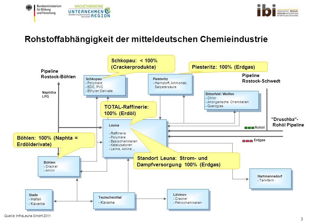 3 Bitterfeld / Wolfen - Chlor - Anorganische Chemikalien - Quarzglas Bitterfeld / Wolfen - Chlor - Anorganische Chemikalien - Quarzglas Pipeline Rostock-Böhlen Böhlen - Cracker - Anilin Piesteritz - Harnstoff, Ammoniak, Salpetersäure Leuna - Raffinerie - Polymere - Basischemikalien - Katalysatoren - Leime, Amine...