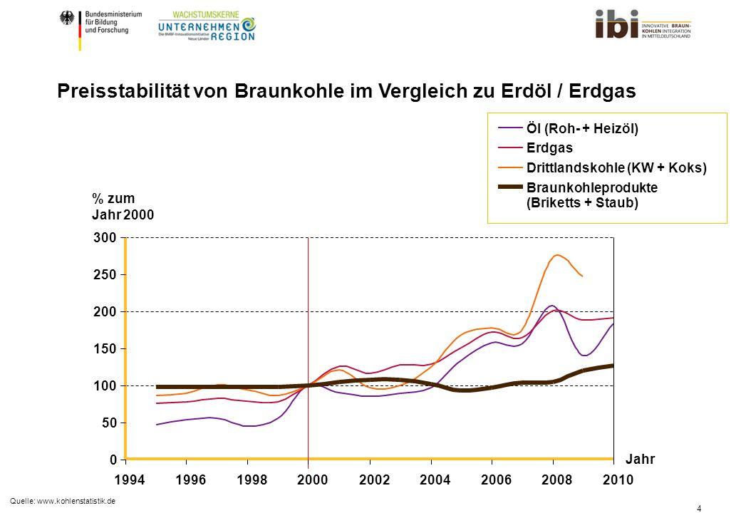 4 Preisstabilität von Braunkohle im Vergleich zu Erdöl / Erdgas % zum Jahr 2000 Jahr Braunkohleprodukte Drittlandskohle (KW + Koks) Erdgas Öl (Roh- + Heizöl) (Briketts + Staub) 0 50 100 150 200 250 300 199419961998200020022004200620082010 Quelle: www.kohlenstatistik.de