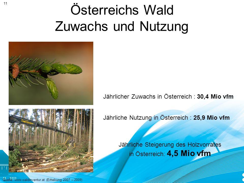 Österreichs Wald Zuwachs und Nutzung Quelle: www.waldinventur.at (Erhebung 2007 – 2009) Jährlicher Zuwachs in Österreich : 30,4 Mio vfm Jährliche Nutz