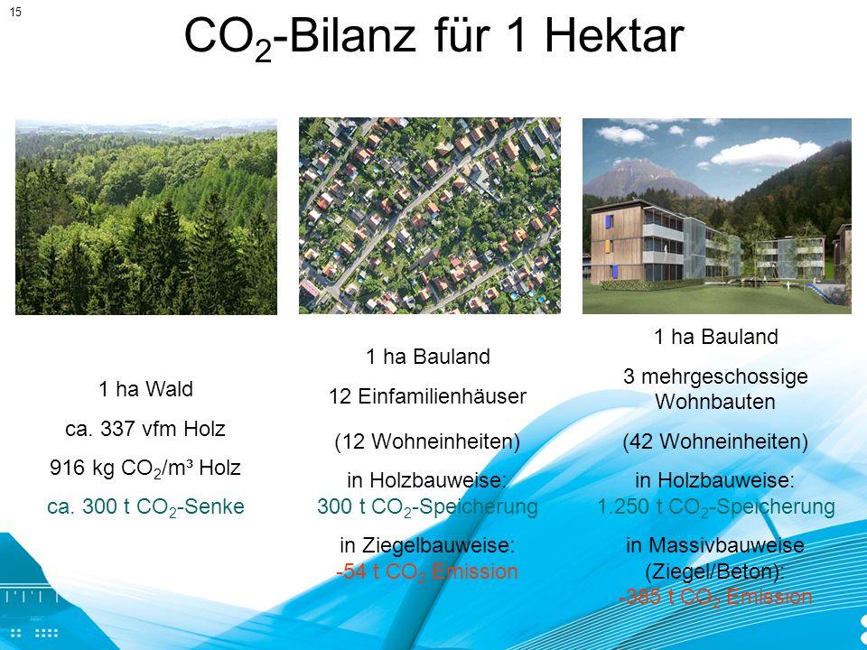 1 ha Wald ca. 337 vfm Holz 916 kg CO 2 /m³ Holz ca. 300 t CO 2 -Senke 1 ha Bauland 12 Einfamilienhäuser (12 Wohneinheiten) in Holzbauweise: 300 t CO 2