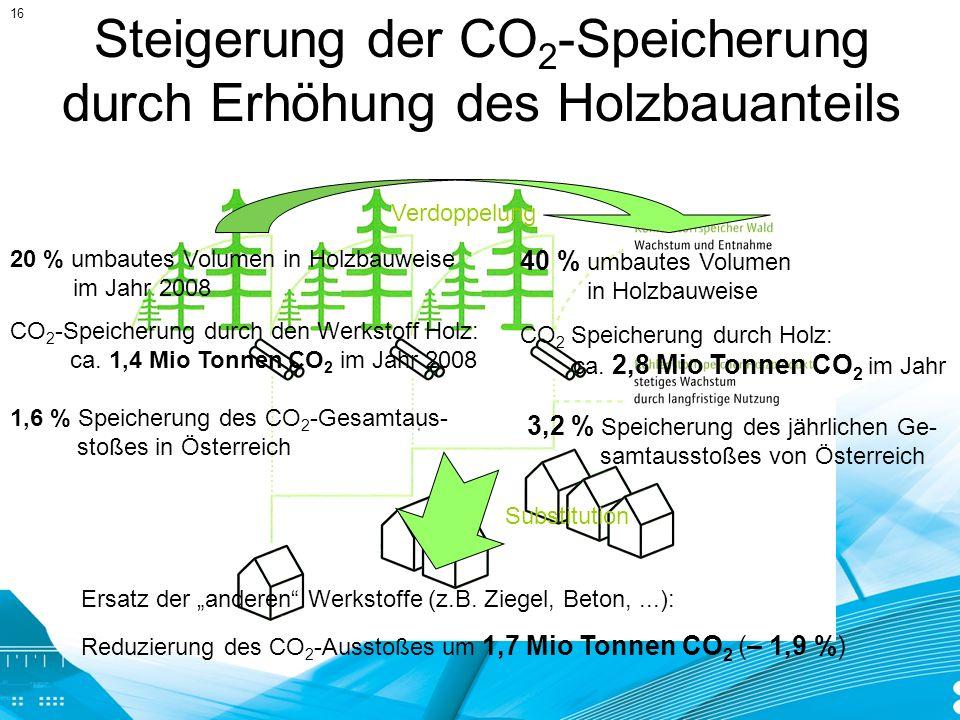 Steigerung der CO 2 -Speicherung durch Erhöhung des Holzbauanteils 20 % umbautes Volumen in Holzbauweise im Jahr 2008 CO 2 -Speicherung durch den Werk