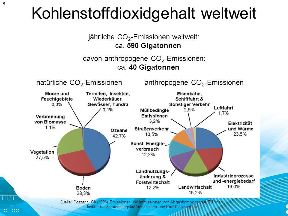 Steigerung der CO 2 -Speicherung durch Erhöhung des Holzbauanteils 20 % umbautes Volumen in Holzbauweise im Jahr 2008 CO 2 -Speicherung durch den Werkstoff Holz: ca.