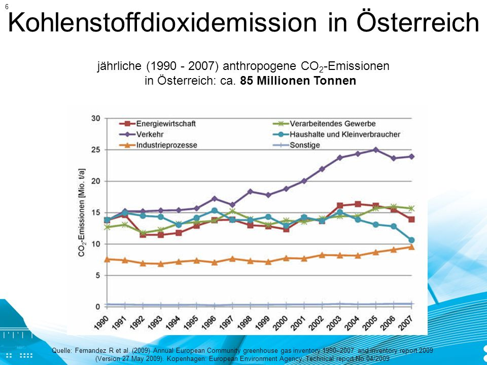 Kohlenstoffdioxidemission in Österreich Quelle: Fernandez R et al. (2009) Annual European Community greenhouse gas inventory 1990–2007 and inventory r