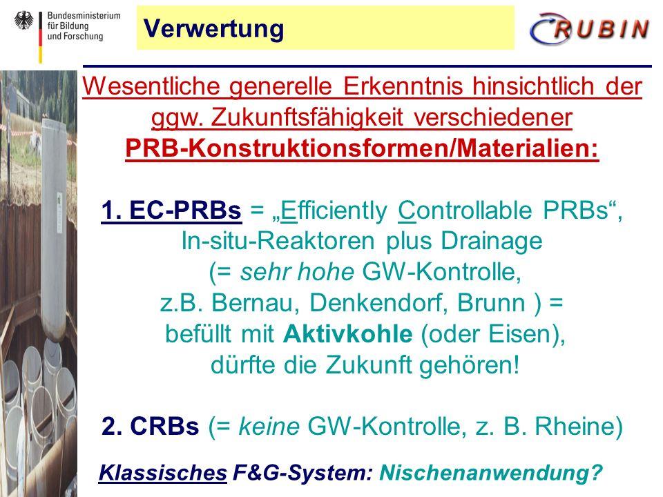 Verwertung Klassisches F&G-System: Nischenanwendung.