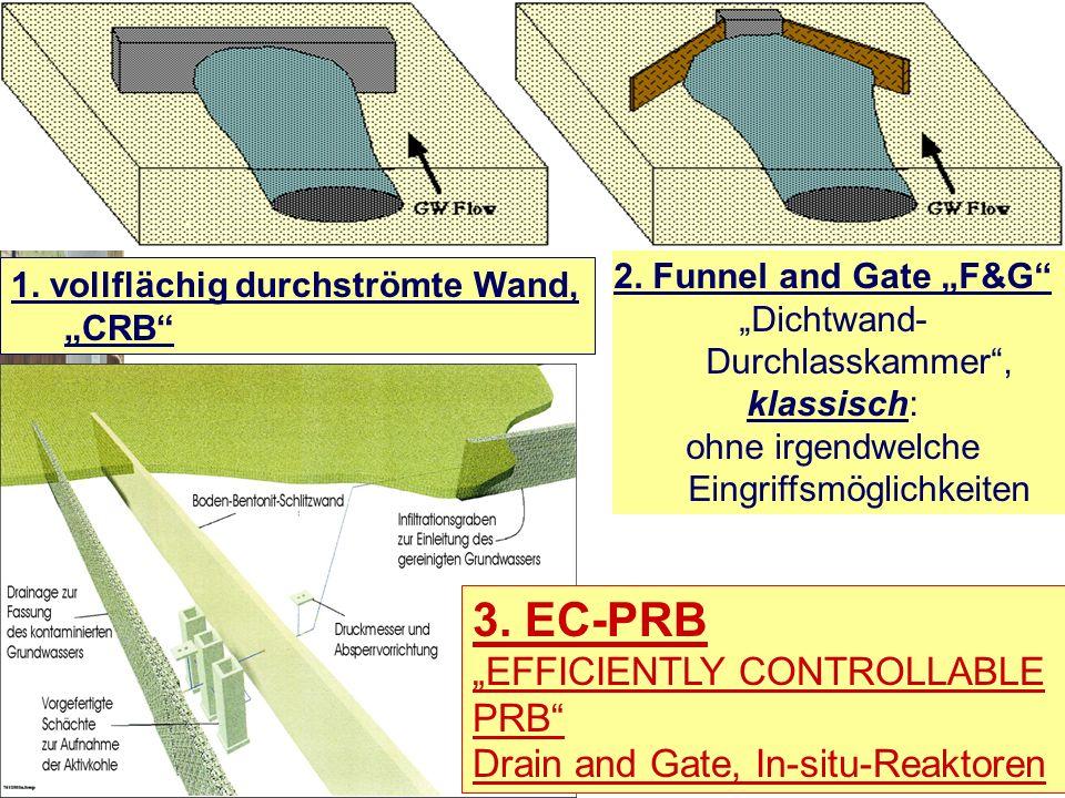 2. Funnel and Gate F&G Dichtwand- Durchlasskammer, klassisch: ohne irgendwelche Eingriffsmöglichkeiten Prinzip 3. EC-PRB EFFICIENTLY CONTROLLABLE PRB
