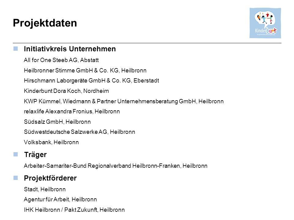 Projektdaten Initiativkreis Unternehmen All for One Steeb AG, Abstatt Heilbronner Stimme GmbH & Co. KG, Heilbronn Hirschmann Laborgeräte GmbH & Co. KG