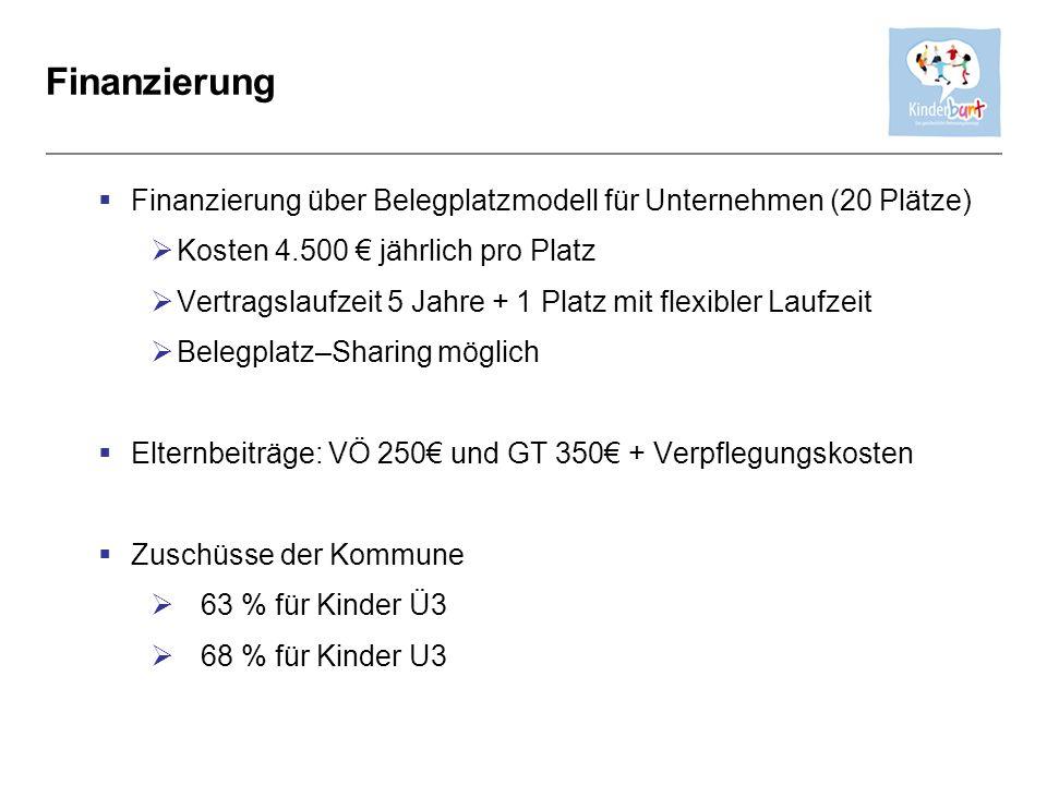 Finanzierung Finanzierung über Belegplatzmodell für Unternehmen (20 Plätze) Kosten 4.500 jährlich pro Platz Vertragslaufzeit 5 Jahre + 1 Platz mit fle