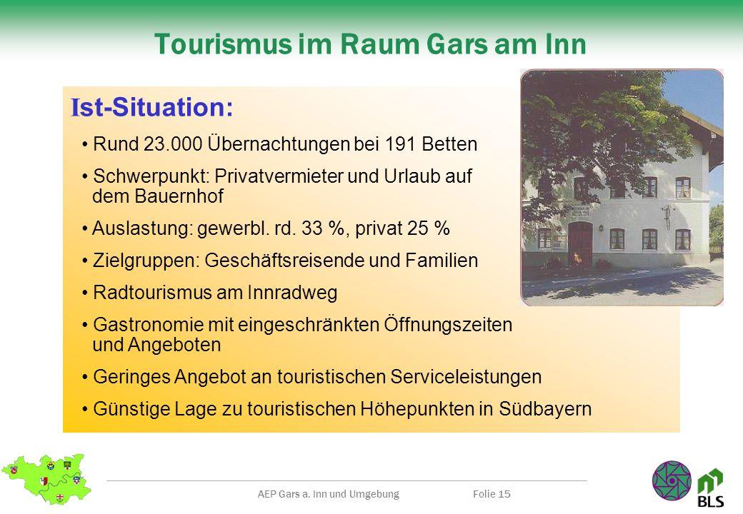 AEP Gars a. Inn und UmgebungFolie 15 I st-Situation: Tourismus im Raum Gars am Inn Rund 23.000 Übernachtungen bei 191 Betten Schwerpunkt: Privatvermie