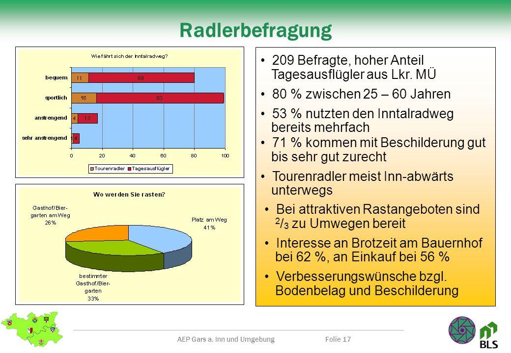 AEP Gars a. Inn und UmgebungFolie 17 Radlerbefragung 209 Befragte, hoher Anteil Tagesausflügler aus Lkr. MÜ 80 % zwischen 25 – 60 Jahren 53 % nutzten