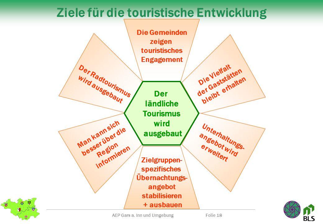 AEP Gars a. Inn und UmgebungFolie 18 Ziele für die touristische Entwicklung Die Gemeinden zeigen touristisches Engagement Man kann sich besser über di