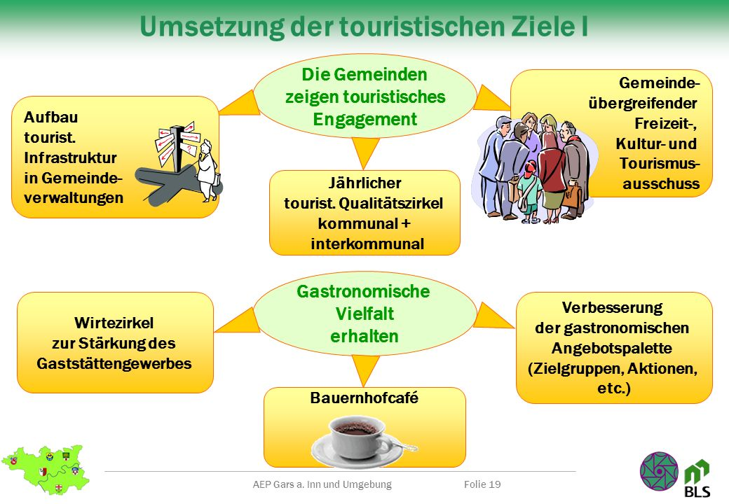 AEP Gars a. Inn und UmgebungFolie 19 Umsetzung der touristischen Ziele I Jährlicher tourist. Qualitätszirkel kommunal + interkommunal Die Gemeinden ze