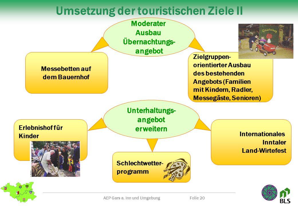 AEP Gars a. Inn und UmgebungFolie 20 Umsetzung der touristischen Ziele II Messebetten auf dem Bauernhof Moderater Ausbau Übernachtungs- angebot Unterh