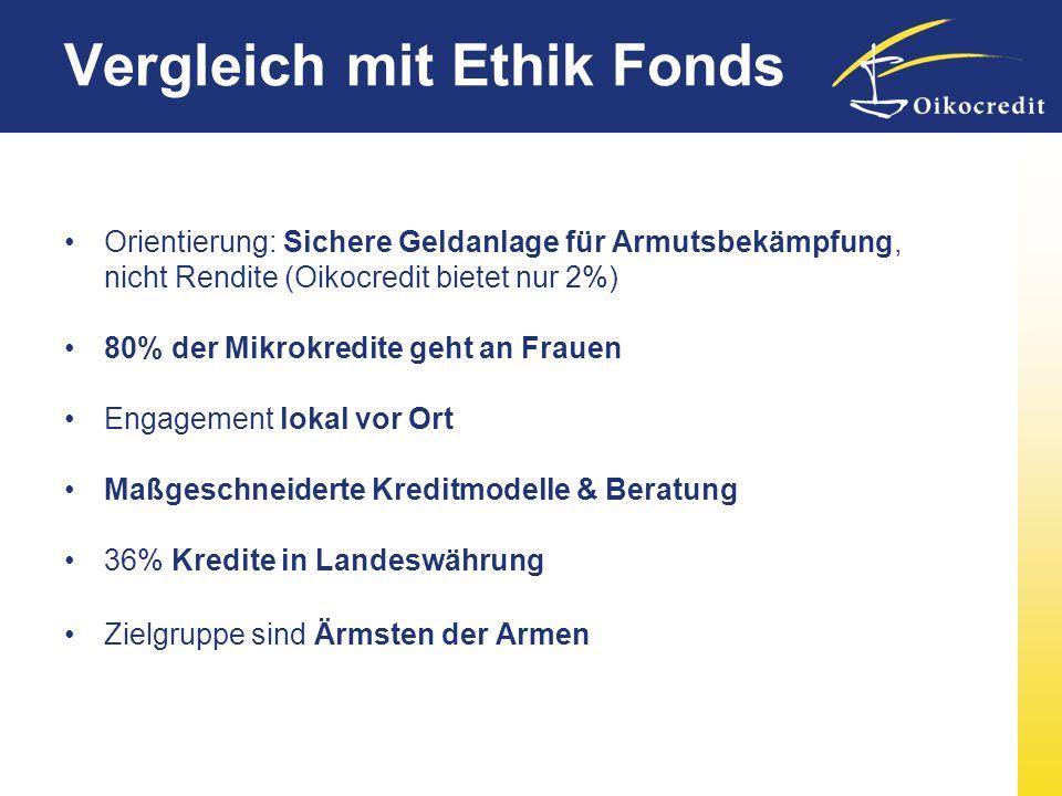 Vergleich mit Ethik Fonds Orientierung: Sichere Geldanlage für Armutsbekämpfung, nicht Rendite (Oikocredit bietet nur 2%) 80% der Mikrokredite geht an