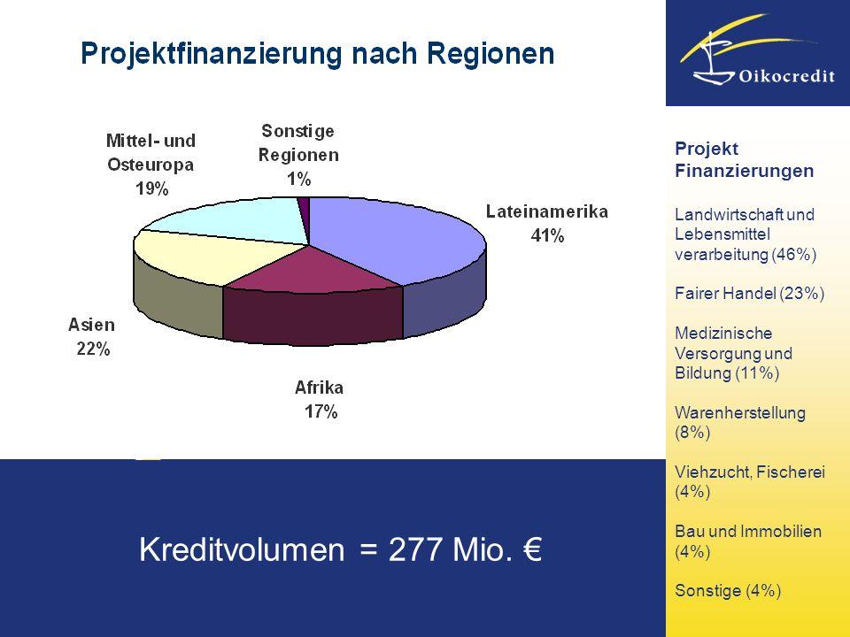 Kreditvolumen = 277 Mio. Projekt Finanzierungen Landwirtschaft und Lebensmittel verarbeitung (46%) Fairer Handel (23%) Medizinische Versorgung und Bil