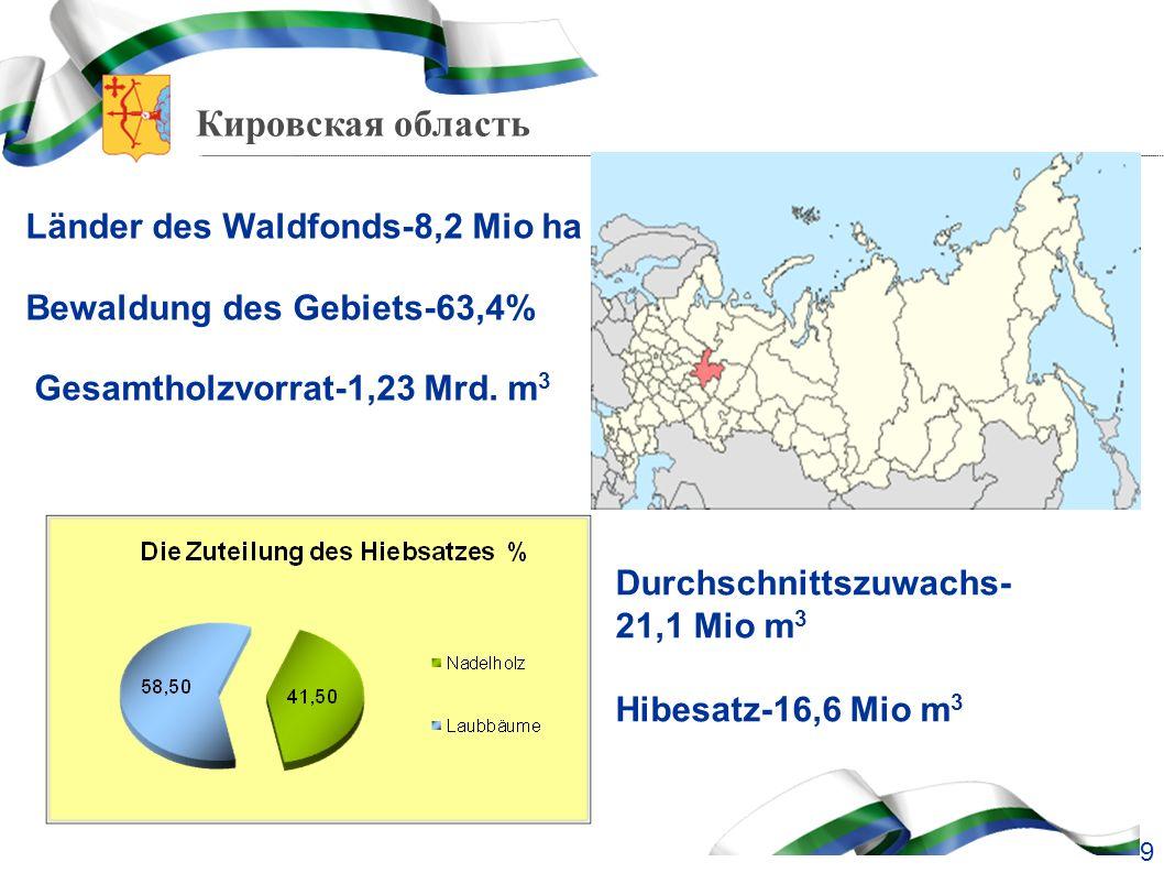Кировская область Länder des Waldfonds-8,2 Mio ha Bewaldung des Gebiets-63,4% Gesamtholzvorrat-1,23 Mrd. m 3 9 Durchschnittszuwachs- 21,1 Mio m 3 Hibe