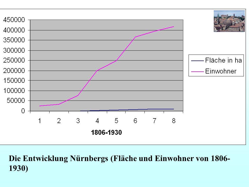 Die Entwicklung Nürnbergs (Fläche und Einwohner von 1806- 1930)