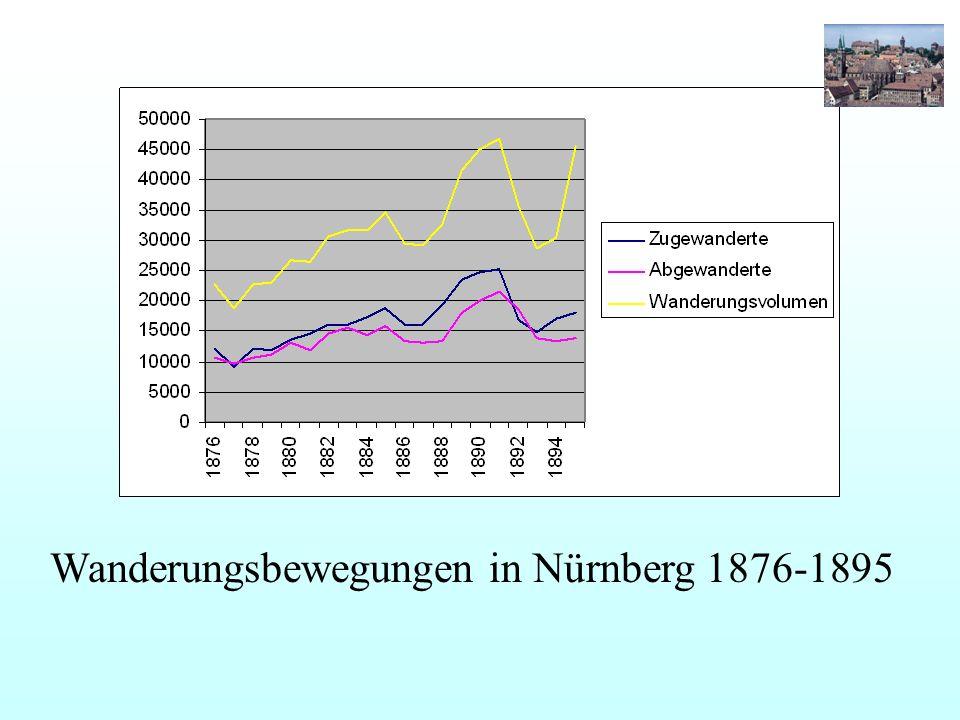 Wanderungsbewegungen in Nürnberg 1876-1895