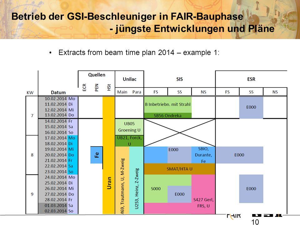 @ 10 Betrieb der GSI-Beschleuniger in FAIR-Bauphase - jüngste Entwicklungen und Pläne Extracts from beam time plan 2014 – example 1: