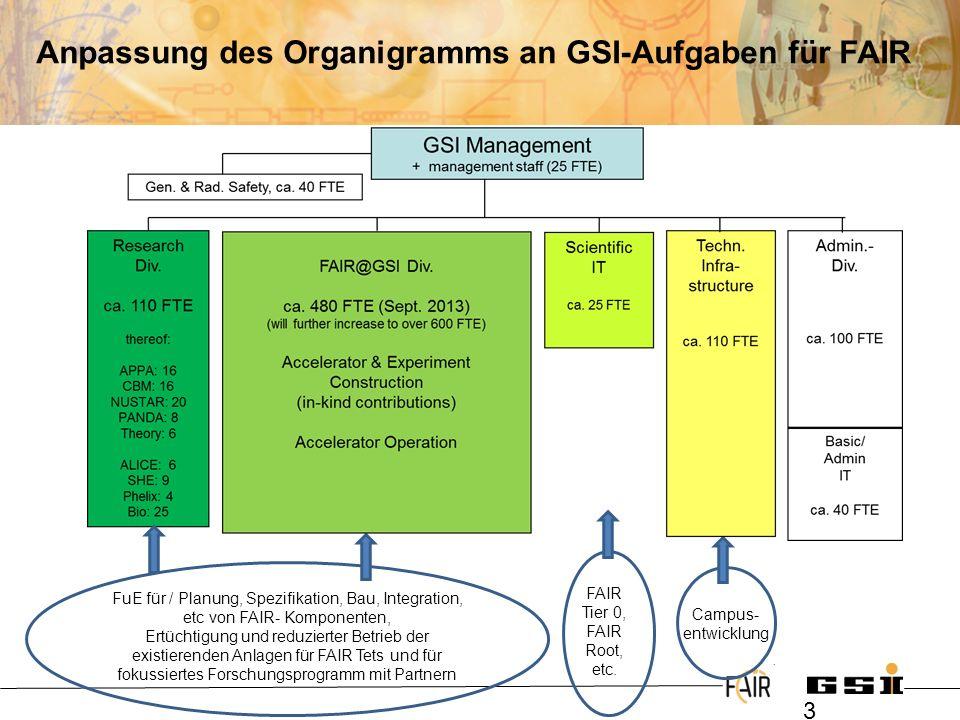 @ 3 Anpassung des Organigramms an GSI-Aufgaben für FAIR FuE für / Planung, Spezifikation, Bau, Integration, etc von FAIR- Komponenten, Ertüchtigung un