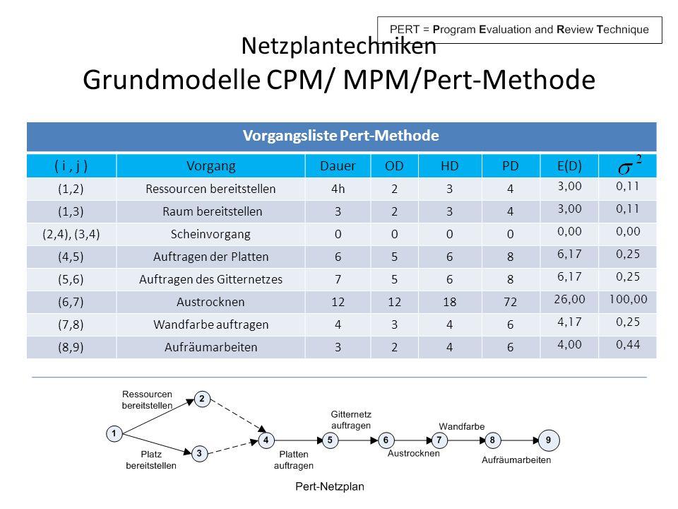 Netzplantechniken Grundmodelle CPM/ MPM/Pert-Methode Vorgangsliste Pert-Methode ( i, j )VorgangDauerODHDPDE(D) (1,2)Ressourcen bereitstellen4h234 3,00