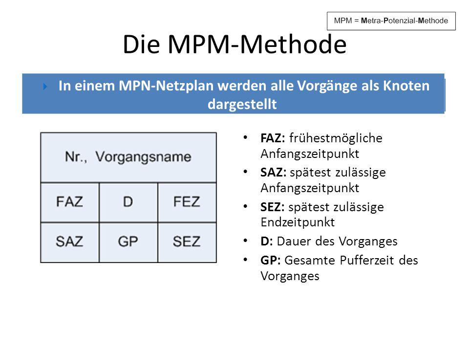 Die MPM-Methode Vorgangsknoten eines MPN- Netzplans Eintragungen FAZ: frühestmögliche Anfangszeitpunkt SAZ: spätest zulässige Anfangszeitpunkt SEZ: sp