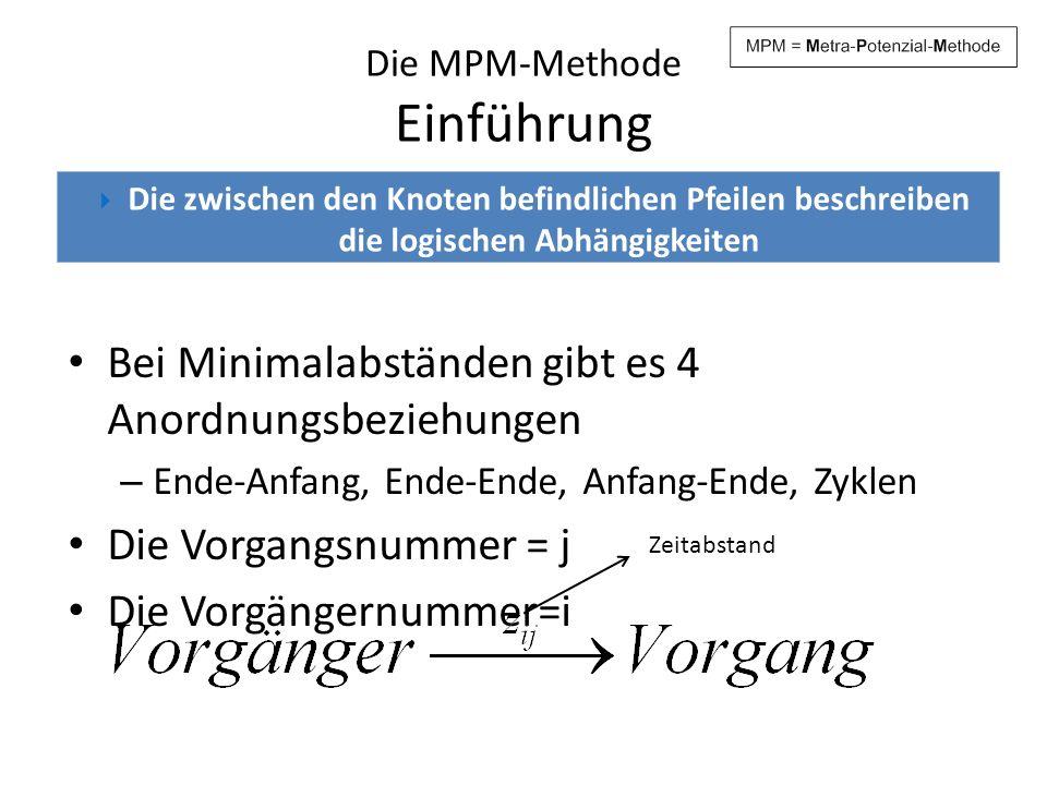 Die MPM-Methode Einführung Bei Minimalabständen gibt es 4 Anordnungsbeziehungen – Ende-Anfang, Ende-Ende, Anfang-Ende, Zyklen Die Vorgangsnummer = j D