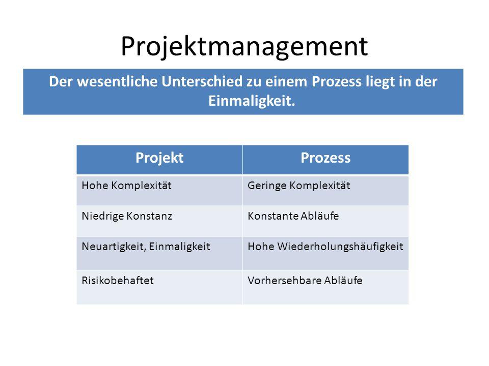 Der wesentliche Unterschied zu einem Prozess liegt in der Einmaligkeit. Projektmanagement ProjektProzess Hohe KomplexitätGeringe Komplexität Niedrige