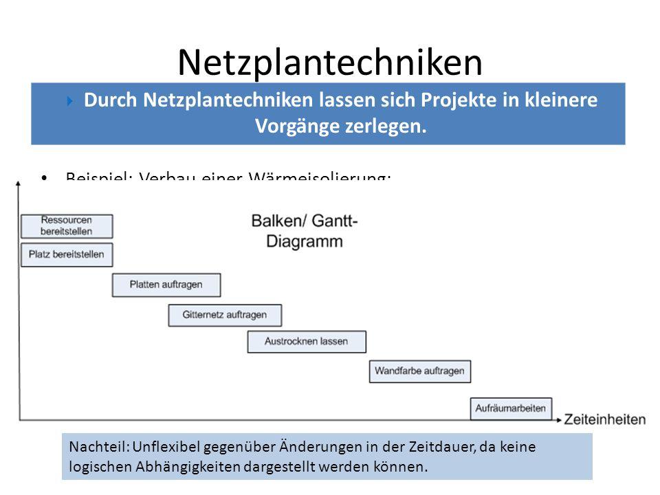 Netzplantechniken Der Projektstrukturplan Mögliche Einteilung des Projekts ErzeugnisorientiertFunktionsorientiertGemischtorientiert Baugruppen, EinzelteileFunktionen oder Aufgaben Beides möglich Vor der Analyse der logischen Abhängigkeiten kann ein Projektstrukturplan hilfreich sein.