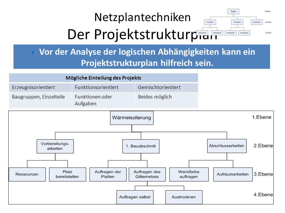 Netzplantechniken Die Vorgangsliste Logische Abhängigkeiten: Strukturanalyse Zeitliche Abhängigkeiten: Zeitanalyse (Anfang, Ende, Dauer) Vorgangsliste Unmittelbarer Vorgänger (UV)VorgangDauer (Stunden) -Ressourcen, Platz7h Ressourcen, PlatzAuftragen der Platten6 Ressourcen, PlatzAuftragen des Gitternetzes7 Austrocknen12 AustrocknenWandfarbe auftragen4 Aufräumarbeiten3 In einer Vorgangsliste sind logische und zeitliche Abhängigkeiten ersichtlich.