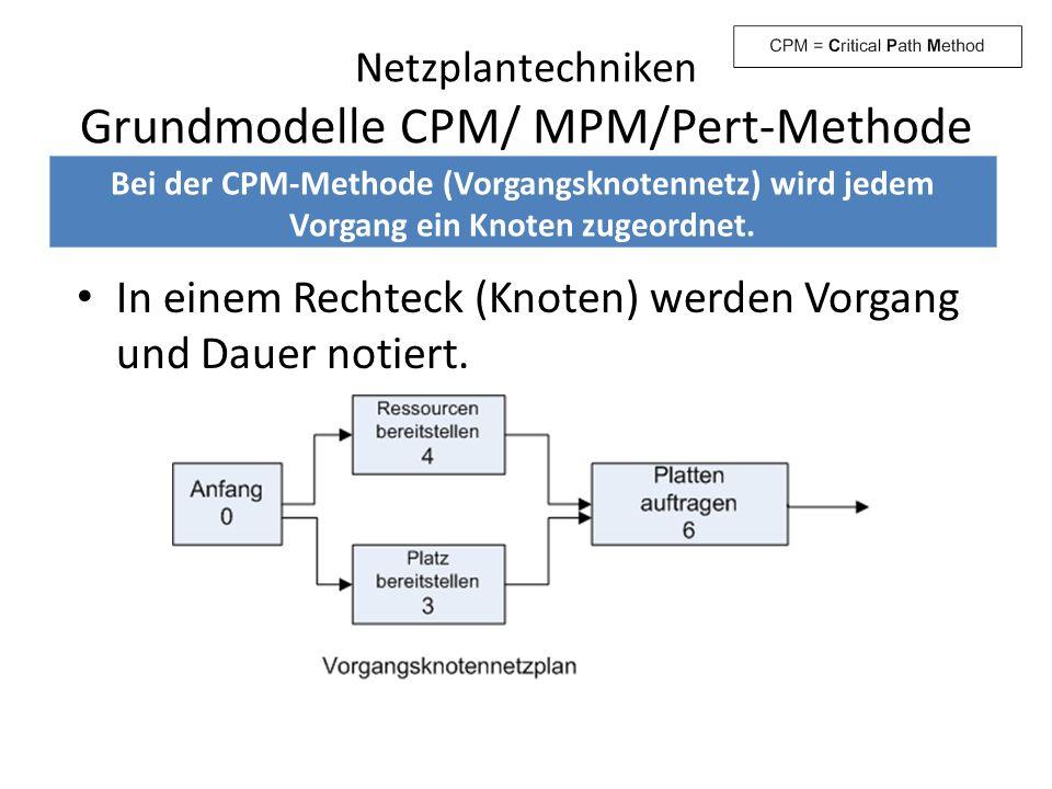 Netzplantechniken Grundmodelle CPM/ MPM/Pert-Methode In einem Rechteck (Knoten) werden Vorgang und Dauer notiert. Bei der CPM-Methode (Vorgangsknotenn