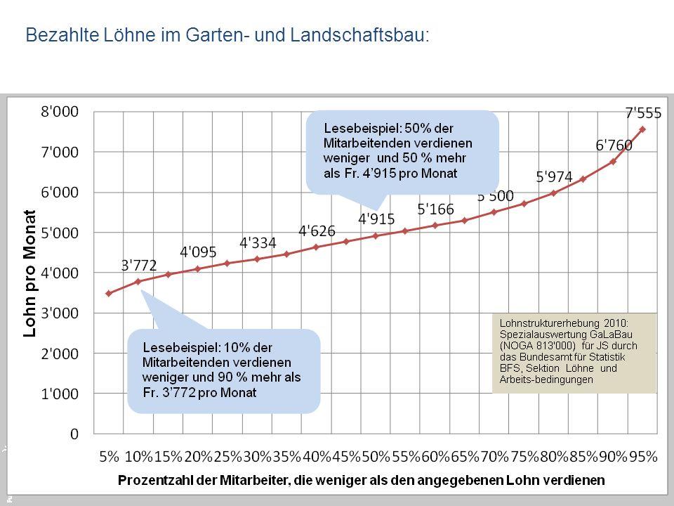 Bezahlte Löhne im Garten- und Landschaftsbau:
