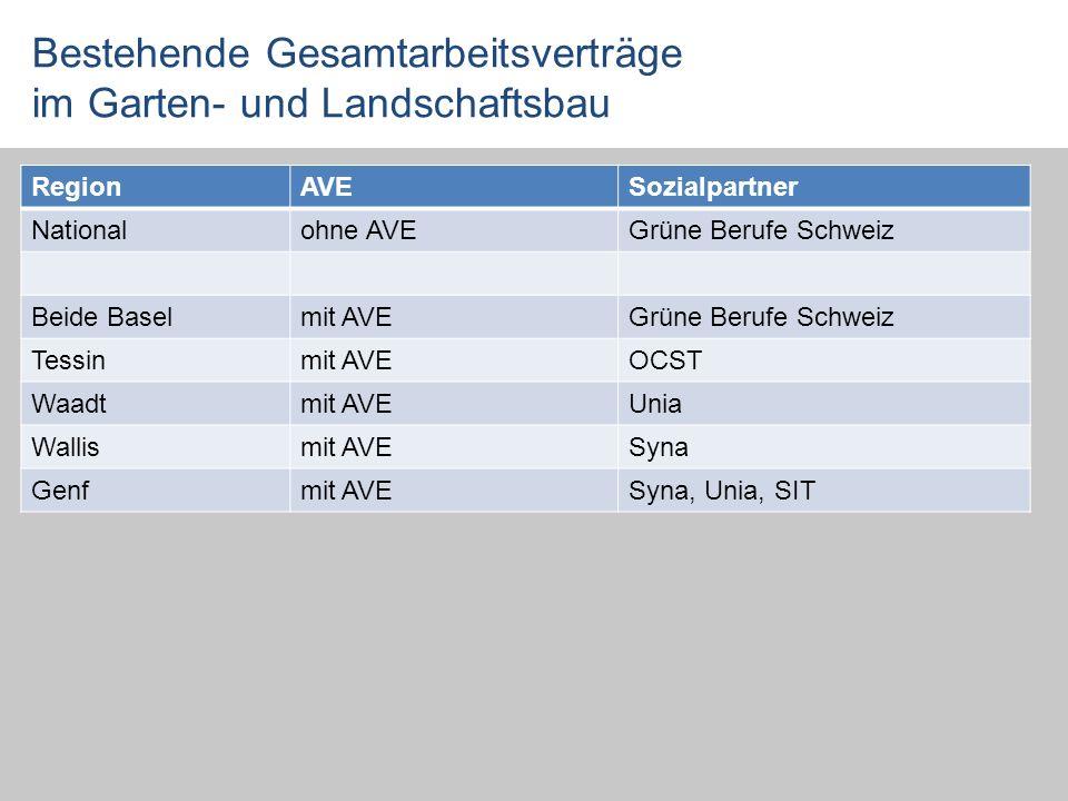 Bestehende Gesamtarbeitsverträge im Garten- und Landschaftsbau RegionAVESozialpartner Nationalohne AVEGrüne Berufe Schweiz Beide Baselmit AVEGrüne Ber