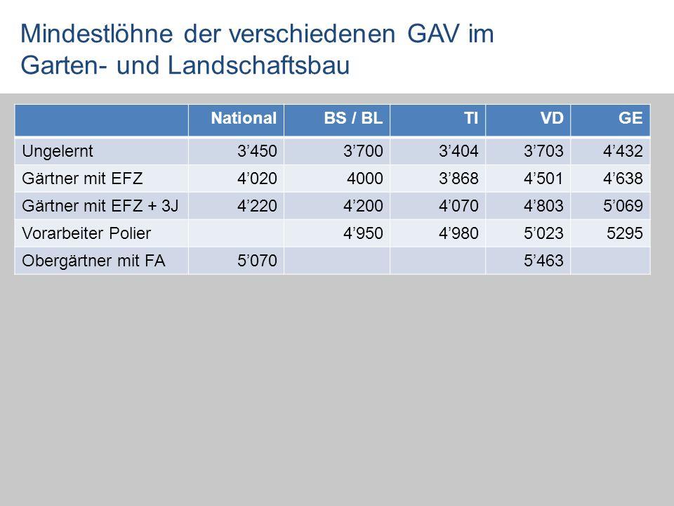 Mindestlöhne der verschiedenen GAV im Garten- und Landschaftsbau NationalBS / BLTIVDGE Ungelernt34503700340437034432 Gärtner mit EFZ402040003868450146