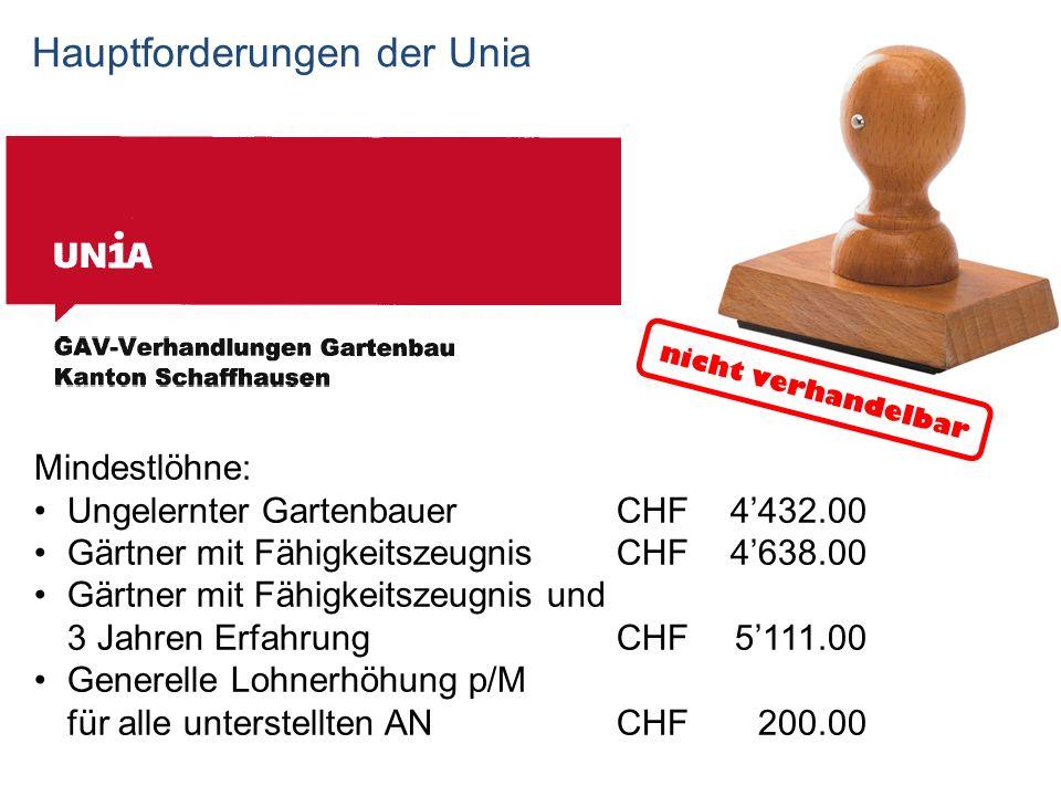 Hauptforderungen der Unia Mindestlöhne: Ungelernter Gartenbauer CHF4432.00 Gärtner mit FähigkeitszeugnisCHF 4638.00 Gärtner mit Fähigkeitszeugnis und 3 Jahren Erfahrung CHF 5111.00 Generelle Lohnerhöhung p/M für alle unterstellten ANCHF200.00 nicht verhandelbar