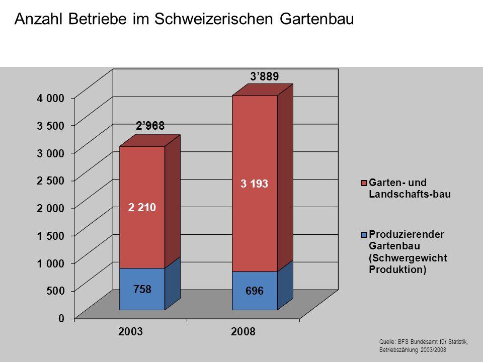 Anzahl Betriebe im Schweizerischen Gartenbau Quelle: BFS Bundesamt f ü r Statistik, Betriebsz ä hlung 2003/2008 2968 3889