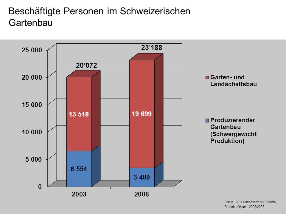 Beschäftigte Personen im Schweizerischen Gartenbau 20072 23188 Quelle: BFS Bundesamt f ü r Statistik, Betriebsz ä hlung 2003/2008