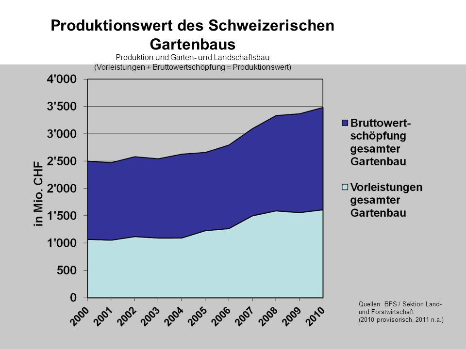 Produktionswert des Schweizerischen Gartenbaus Produktion und Garten- und Landschaftsbau (Vorleistungen + Bruttowertschöpfung = Produktionswert) Quellen: BFS / Sektion Land- und Forstwirtschaft (2010 provisorisch, 2011 n.a.)