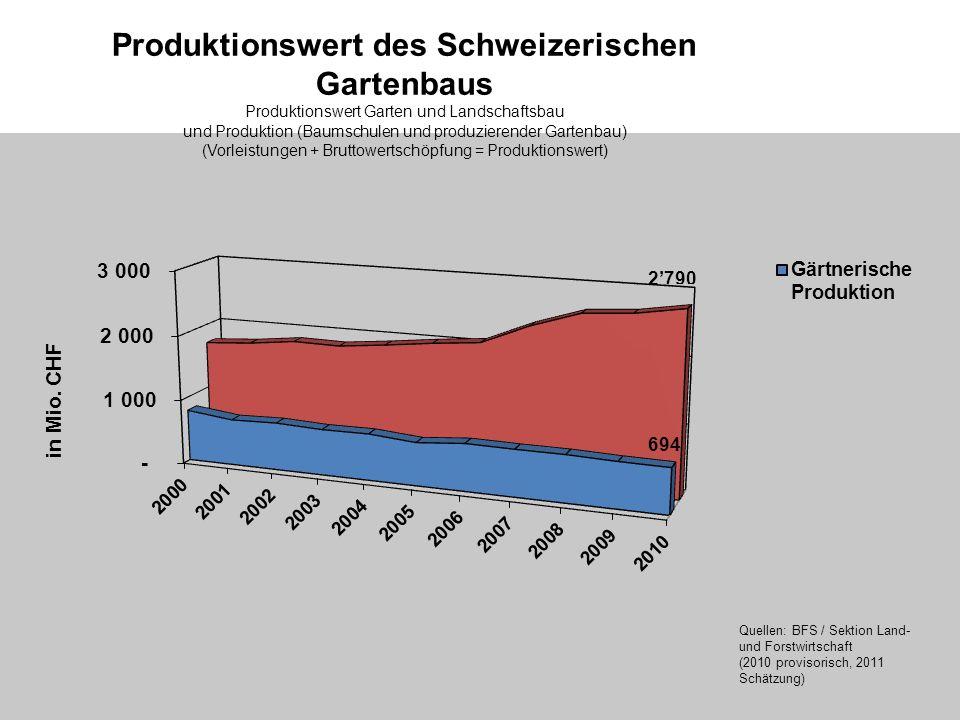 Produktionswert des Schweizerischen Gartenbaus Produktionswert Garten und Landschaftsbau und Produktion (Baumschulen und produzierender Gartenbau) (Vorleistungen + Bruttowertschöpfung = Produktionswert) Quellen: BFS / Sektion Land- und Forstwirtschaft (2010 provisorisch, 2011 Schätzung)