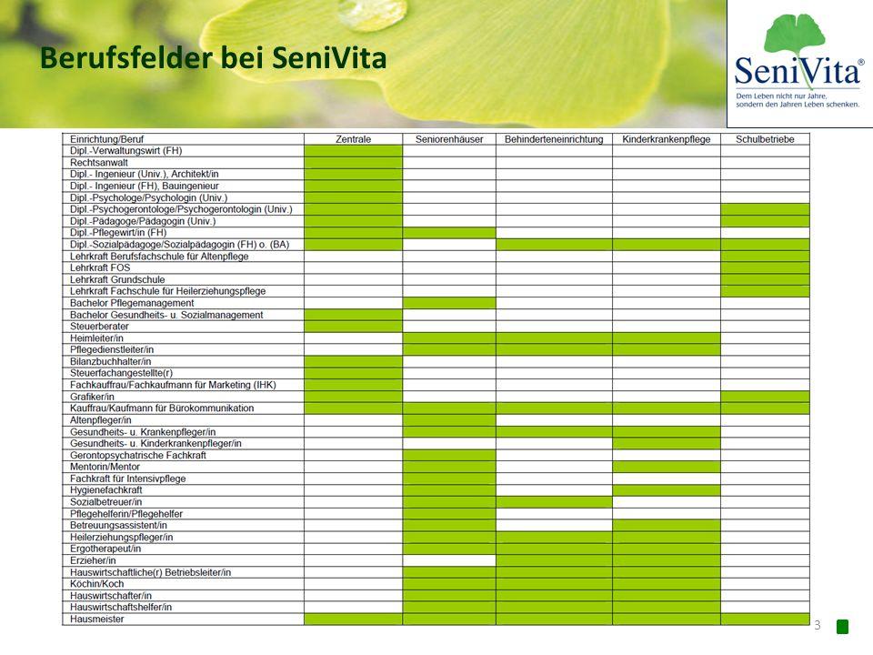 14 Konzept der Zukunft: Altenpflege 5.0 Umbau der Versorgungslandschaft Ausbau der Versorgungslandschaft Trend zur professionellen Pflege 2050: 4,7 Mio.