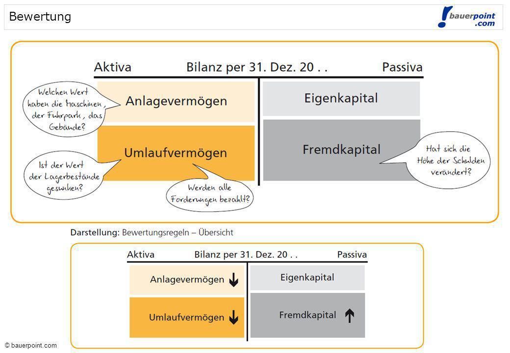© bauerpoint.com © bauerpoint.com Bildung & Auflösung von Rückstellungen (3 Möglichkeiten) Auflösung der Rückstellung: 10.000,-- 3..