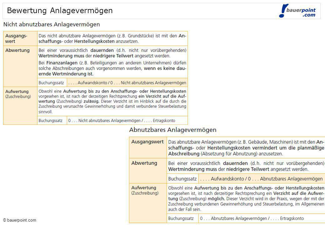 © bauerpoint.com © bauerpoint.com Bewertung Umlaufvermögen Bewertung Verbindlichkeiten