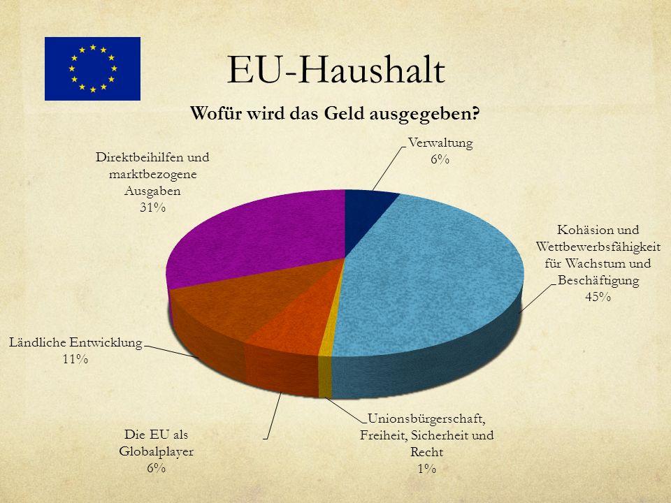 EU-Haushalt