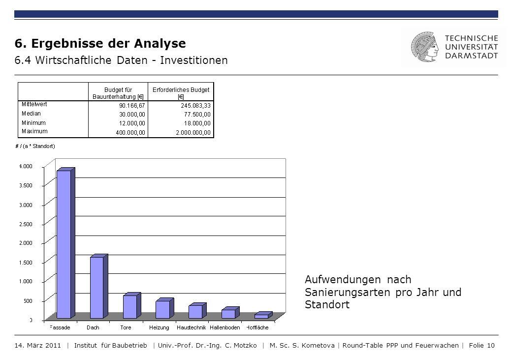 6. Ergebnisse der Analyse 6.4 Wirtschaftliche Daten - Investitionen Aufwendungen nach Sanierungsarten pro Jahr und Standort 14. März 2011 | Institut f