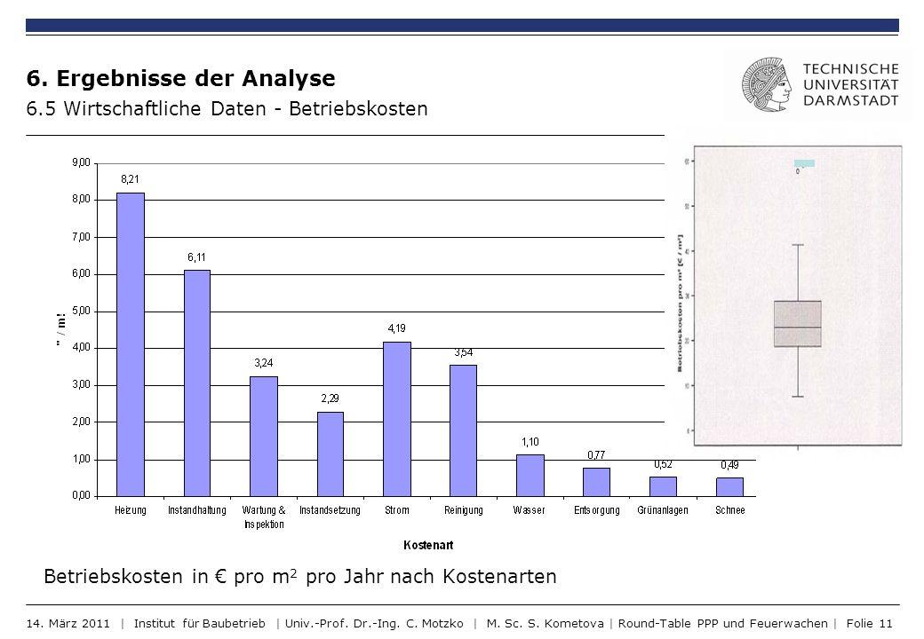 6. Ergebnisse der Analyse 6.5 Wirtschaftliche Daten - Betriebskosten Betriebskosten in pro m 2 pro Jahr nach Kostenarten 14. März 2011 | Institut für