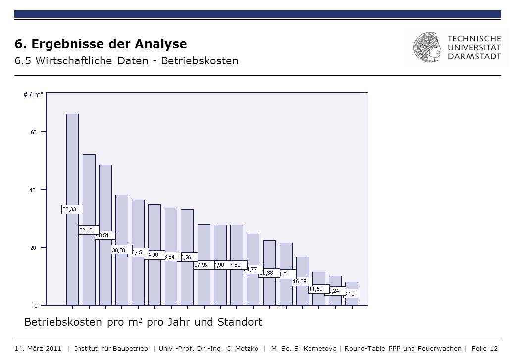 6. Ergebnisse der Analyse 6.5 Wirtschaftliche Daten - Betriebskosten Betriebskosten pro m 2 pro Jahr und Standort 14. März 2011 | Institut für Baubetr