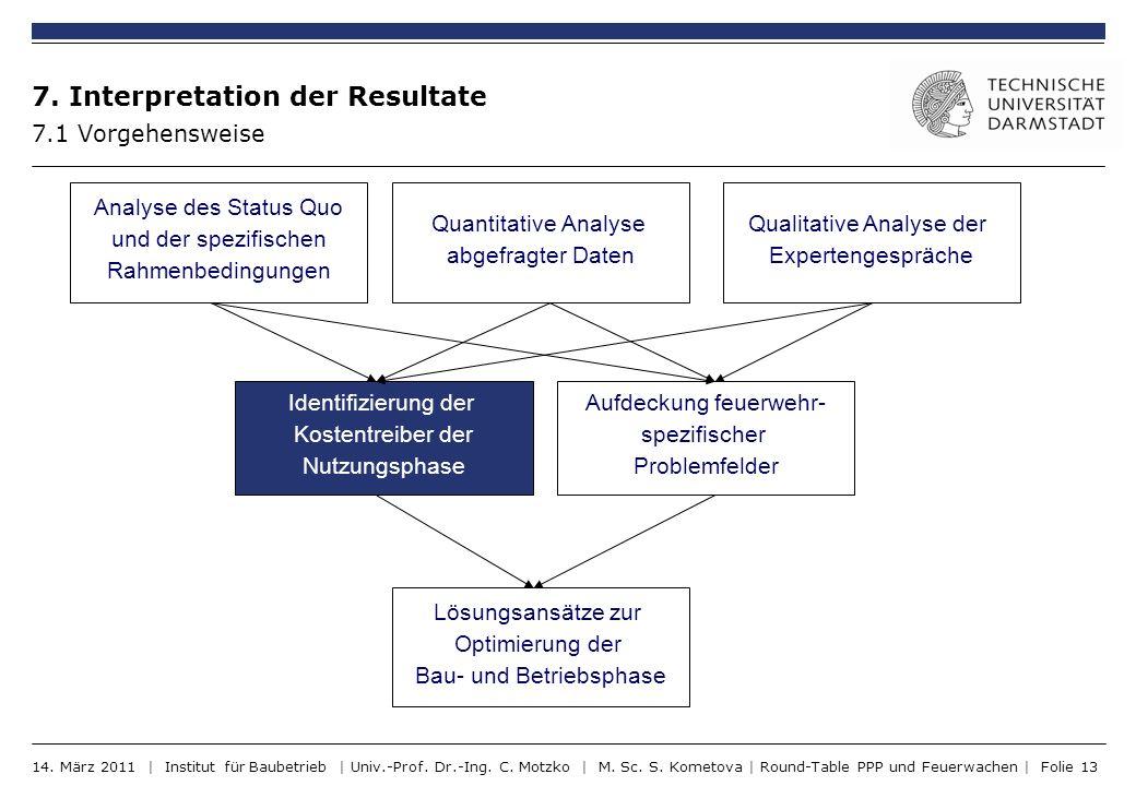 7. Interpretation der Resultate 7.1 Vorgehensweise Analyse des Status Quo und der spezifischen Rahmenbedingungen Quantitative Analyse abgefragter Date