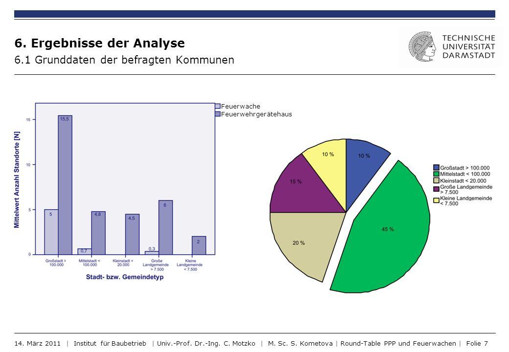 6. Ergebnisse der Analyse 6.1 Grunddaten der befragten Kommunen 14. März 2011 | Institut für Baubetrieb | Univ.-Prof. Dr.-Ing. C. Motzko | M. Sc. S. K