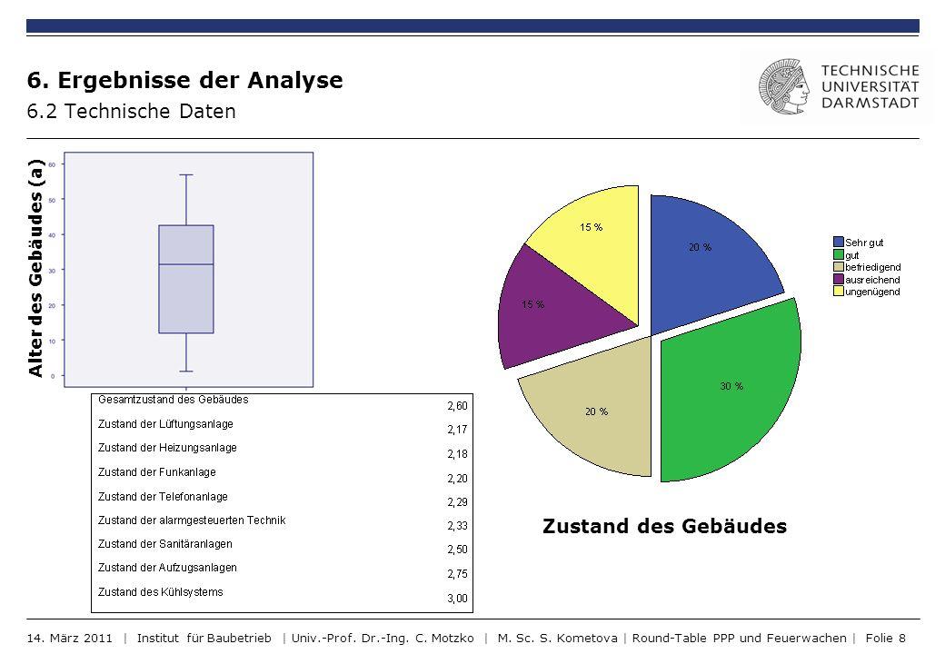 6. Ergebnisse der Analyse 6.2 Technische Daten Alter des Gebäudes (a) Zustand des Gebäudes 14. März 2011 | Institut für Baubetrieb | Univ.-Prof. Dr.-I